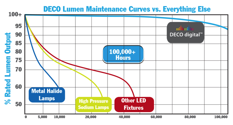 deco_lumen_maintenance